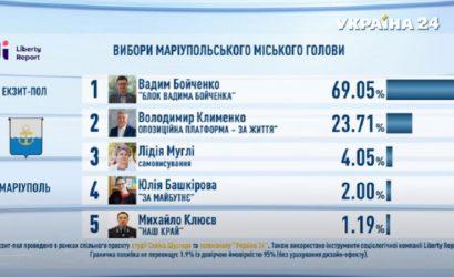 В Мариуполе на выборах мэра лидирует Вадим Бойченко, – экзит-пол