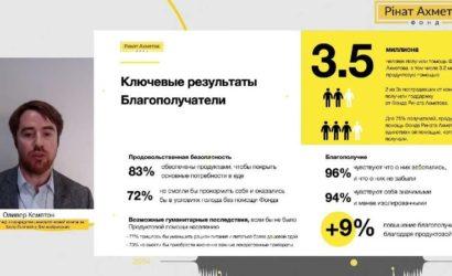 3,5 млн жителей Донбасса получили помощь от Рината Ахметова, – результаты уникального исследования